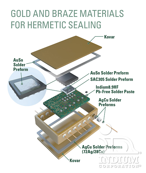 Gold and Braze Materials for Hermetic Sealing