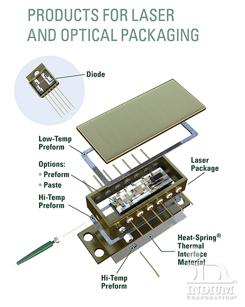 Products for Laser and Optical Packaging