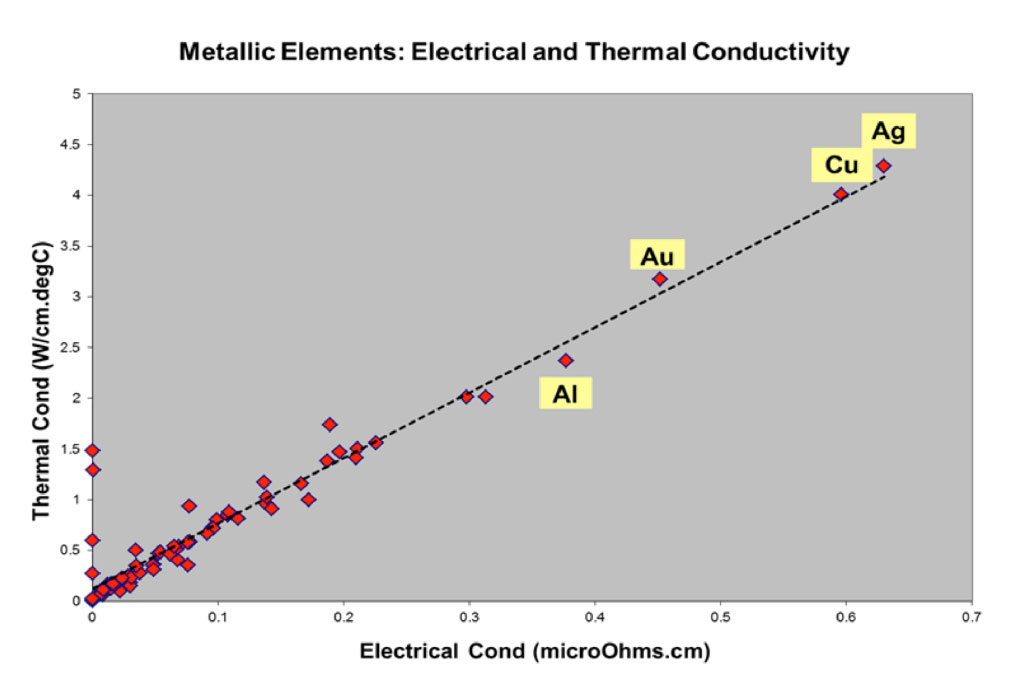 Metallic Elements: Electrical and Thermal Conductivity