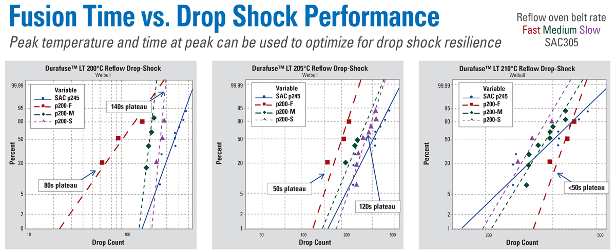 Fusion Time vs. Drop Shock Performance: Depending on peak temperature, time at peak can be used to optimize for drop-shock resilience.