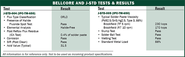 Bellcore and J-STD tests and results chart