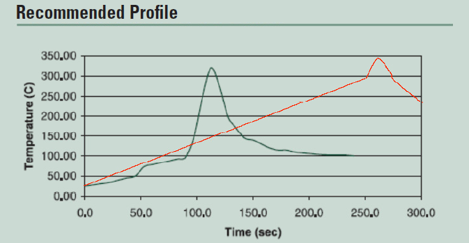 Recommended profile graph