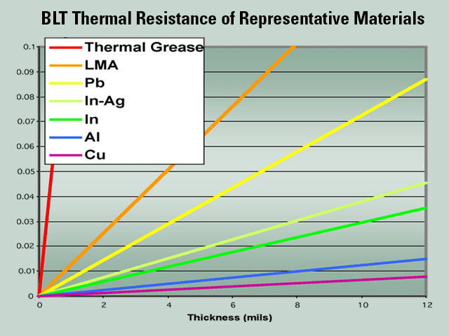BLT Thermal Resistance of Representative Materials Chart