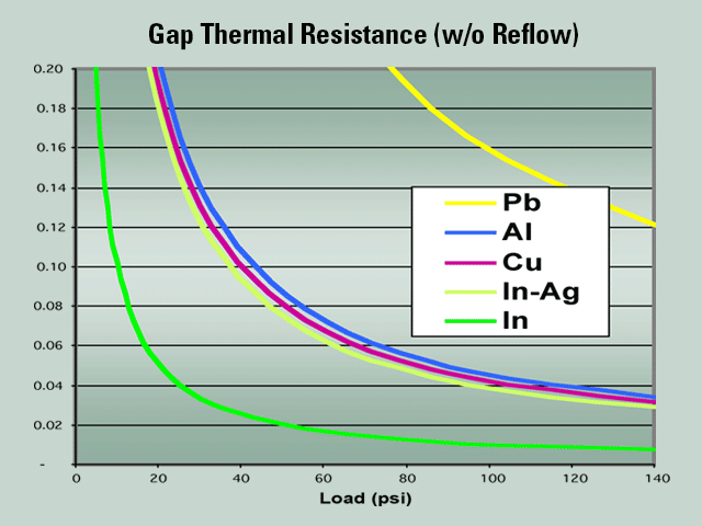 Gap Thermal Resistance Chart