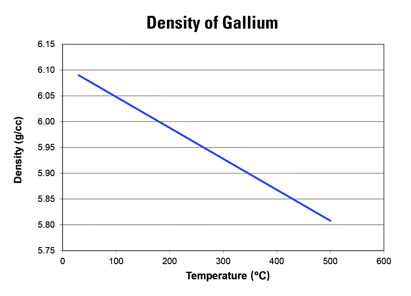 Chart of the Density of Gallium