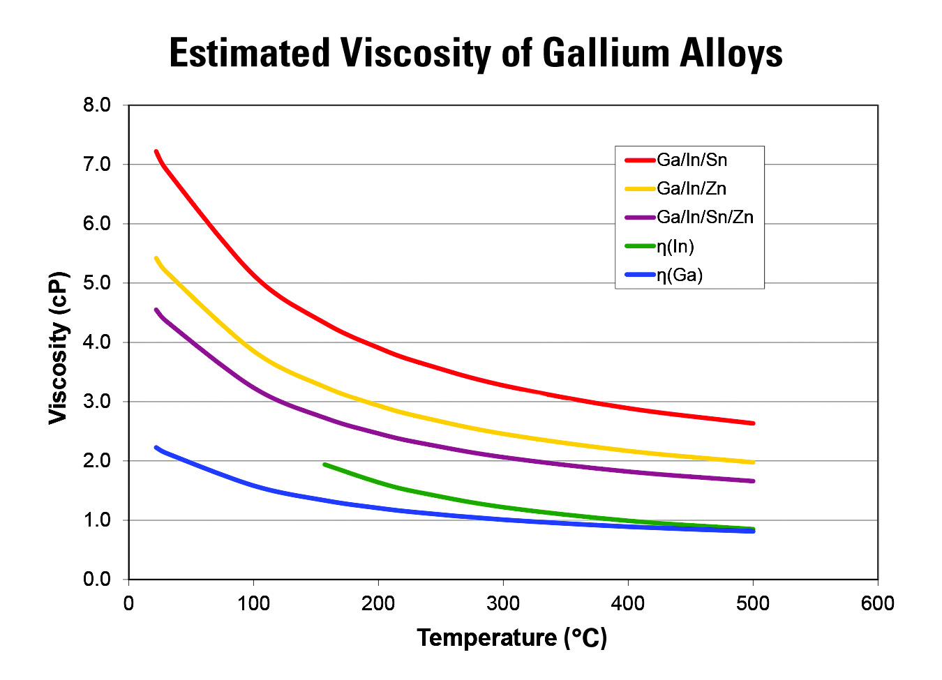 Chart of Estimated Viscosity of Gallium Alloys
