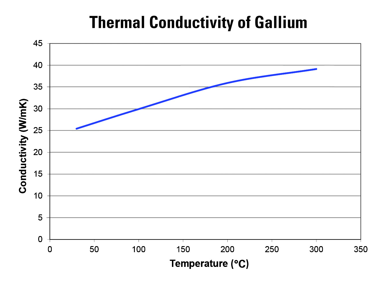 Chart of the Thermal Conductivity of Gallium