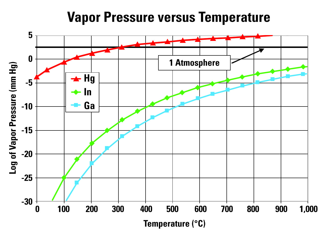 Chart of the Vapor Pressure versus Temperature